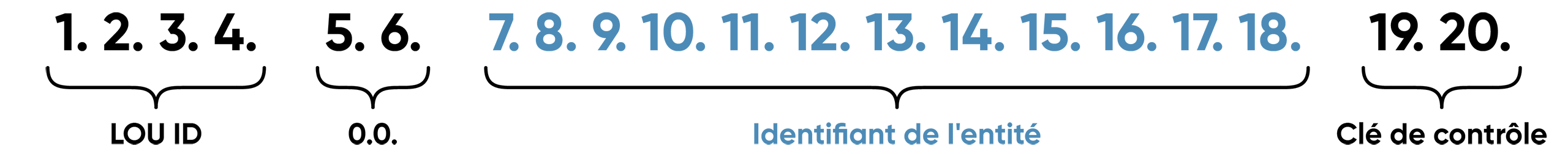 Code LEI est formé selon la norme ISO 17442